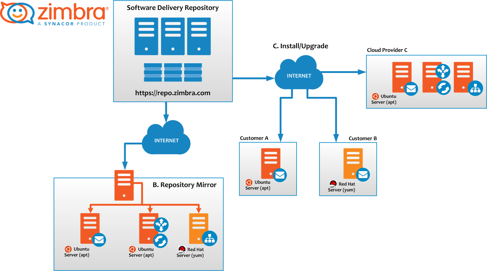 zimbra-repository.png