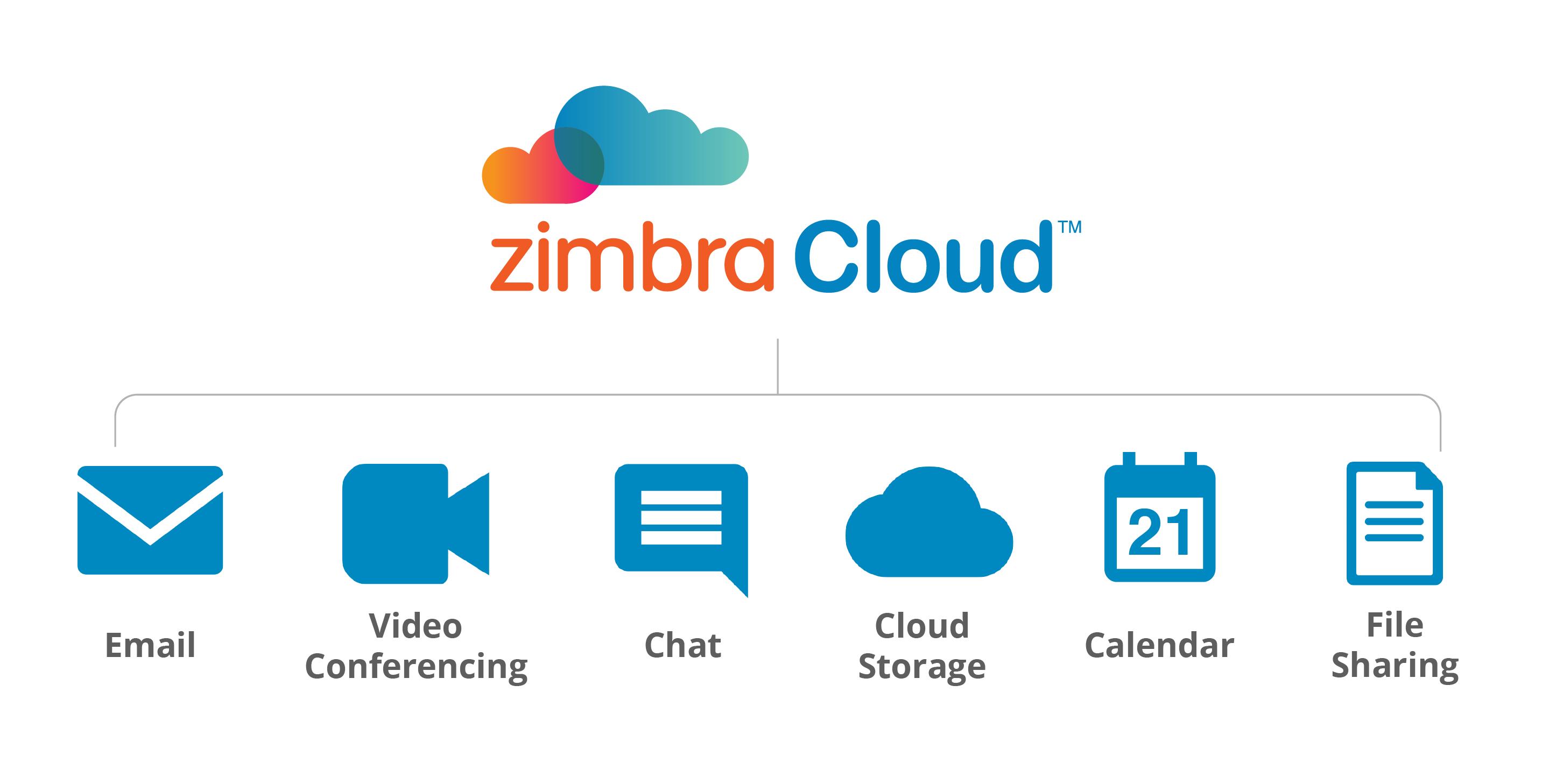 Zimbra Cloud Model